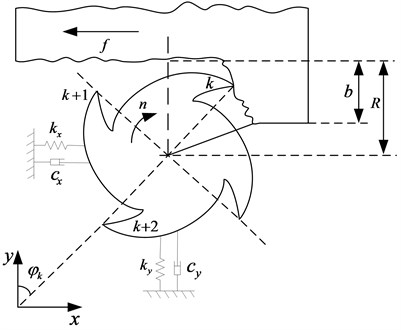 Physical model of workpiece-tool system with two degrees of freedom