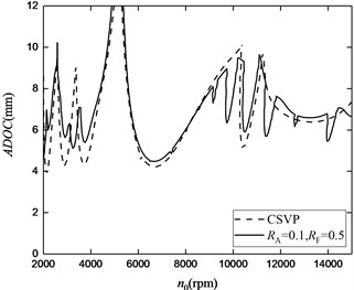 The stability lobes for up-milling operations:  a) RA= 0.05, RF= 0.2, b) RA= 0.05, RF= 0.5,  c) RA=0 .1, RF= 0.2, d) RA= 0.1, RF= 0.5