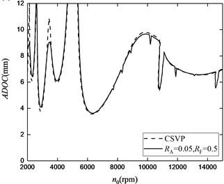 The stability lobes for low-immersion operations: a) RA= 0.05, RF= 0.2, b) RA= 0.05, RF= 0.5,  c) RA= 0.1, RF= 0.2, d) RA= 0.1, RF= 0.5