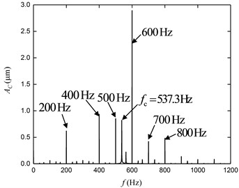 Time domain displacement curves and frequency spectrums of each working point: a) displacement of A, b) frequency spectrum of A, c) displacement of B,  d) frequency spectrum of B, e) displacement of C, f) frequency spectrum of C