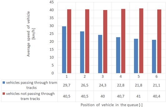 The comparison of average speed for each position of vehicles in the queue – 30 m from stop line