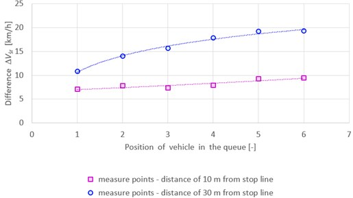 Differences between average speed of vehicles passing through the tram tracks and speed of vehicles not passing the tracks for two distances from stop line: 10 m and 30 m