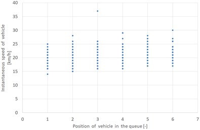 Distribution of instantaneous vehicle speeds for  individual measurement points in relation to the vehicle position in the queue