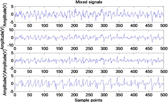 Time waveforms of mixing signals