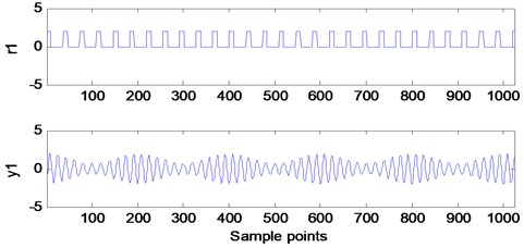 Time waveforms of the appropriate reference signal and the extracted y1