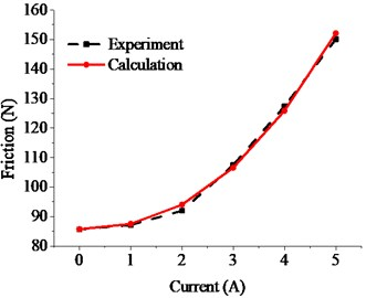 Friction forces by calculation  VS by experiment