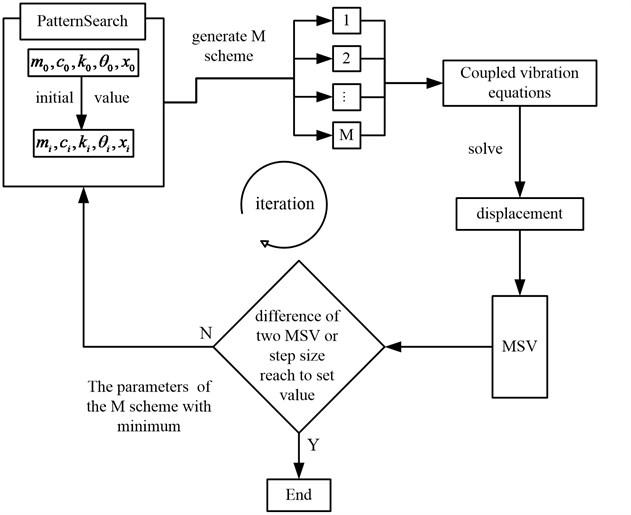 The flow diagram of numerical optimization algorithm