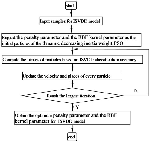 Flowchart of the dynamic decreasing inertia weight PSO for ISVD model