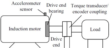 a) Motor drive fault test platform, b) schematic diagram of the tests platform