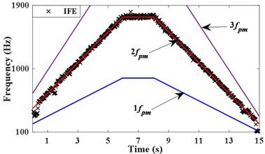 Measured signal and IFE based on energy centrobaric correction method