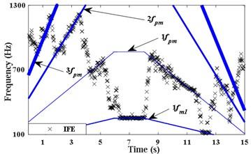 IFE of high noise signal based on energy centrobaric correction method
