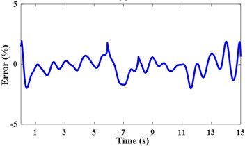 IFE of high noise signal based on time-varying filter and energy centrobaric correction method
