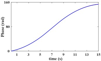 Instantaneous phase of reference shaft based on VKF