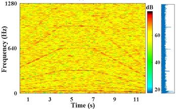 Results of IFE under different noise conditions based on energy centrobaric correction method