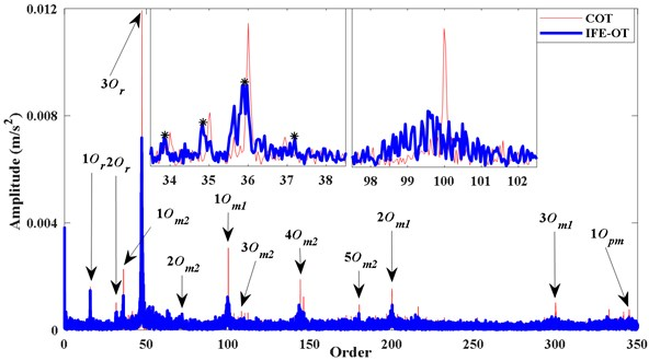 The order spectra of x4 based on proposed method and COT