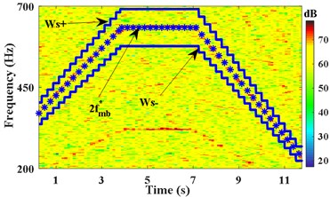 IFE of x2 based on time-varying filter and energy centrobaric correction method