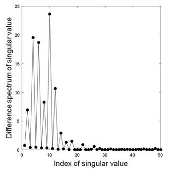 Singular value and corresponding difference spectrum