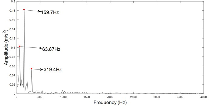 Envelope spectrum of hybrid filtered signal