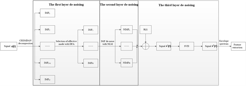 Flow chart of hybrid filtering method