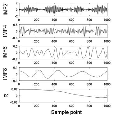 CEEMDAN decomposed IMFs for simulation vibration signal
