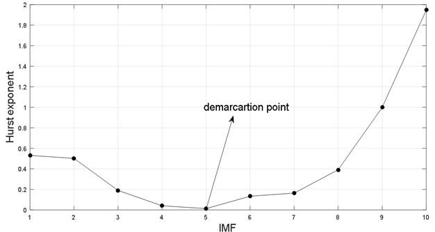 Hurst exponent of each IMF