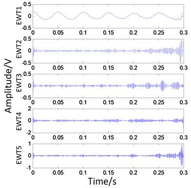 EWT decomposition  of vibration signal