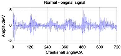 EWT autocorrelation  denoising of vibration signal