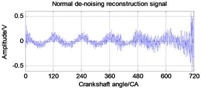 Denoising reconfiguration signal