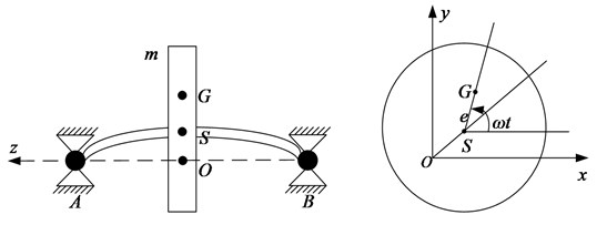 Schematic diagram of flexible rotor structure