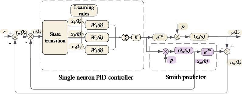 System model of single neuron PID control based on Smith predictor