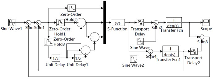 Simulation model of the single neuron PID control method based on Smith predictor
