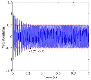 Simulation result of two control methods under different time-delay conditions: a) control result of single neuron PID based on Smith predictor at τ= 0.001 s, b) control result of traditional Smith predictor at τ= 0.001 s, c) control result of single neuron PID based on Smith predictor at τ= 0.01 s,  d) control result of traditional Smith predictor at τ= 0.01 s