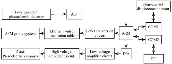 The principle diagram of the automatic control system