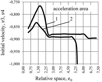 Diagram of the dependence of the initial velocity of CM v_3 and v4 in the circumferential direction of the ABD's body on the value of the rolling friction coefficient at p= 0,005: a) n= 0,100, b) n= 0,145 1) k= 2·10-5 m; 2) k= 4·10-5 m at various values of rolling friction coefficients of relative dissipation