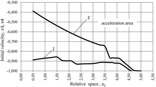 Diagram of the dependence of the initial velocity of the CM v3 and v4 in the circumferentialdirection of the ABD's body with rolling friction k= 4·10-5 m at the coefficient of relative dissipation  n= 0,100 and at different values of the coefficients of relative stiffness 1) p= 0,003, 2) p= 0,010