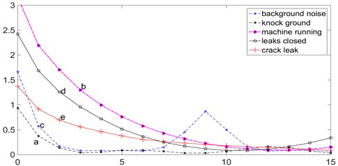 The delay time calculated by the mutual information method