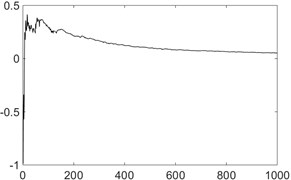 The calculation process of the maximum Lyapunov exponent