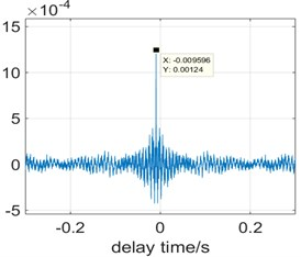 The cross-correlation calculation of the signals obtained by the two sensors