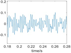 Waveform and autocorrelation function of the knock the ground sound