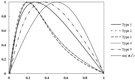 First mode shape for five type's thickness functions of E-B beam (SS)