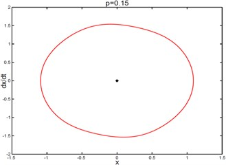 Phase diagrams of the deterministic system (for 3 different values of p)