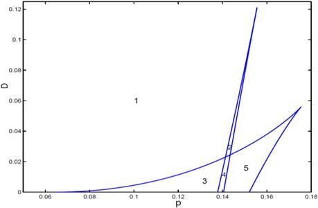 Transition set curves of system Eq. (3)