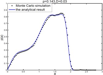 Stationary PDF curves for the amplitude of system (3)