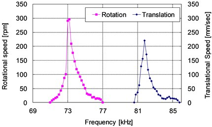 Frequency characteristics (Preload 9.8 N)
