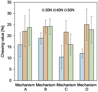 Chewing value by Mechanism