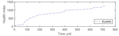 Comparison of 4 algorithms on bearing 6311 life cycles