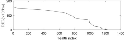Relationship between mileage, health index and remaining useful life (RUL)