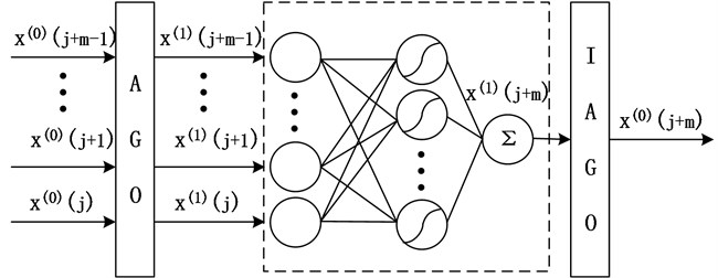 Generalized grey neural network prediction framework
