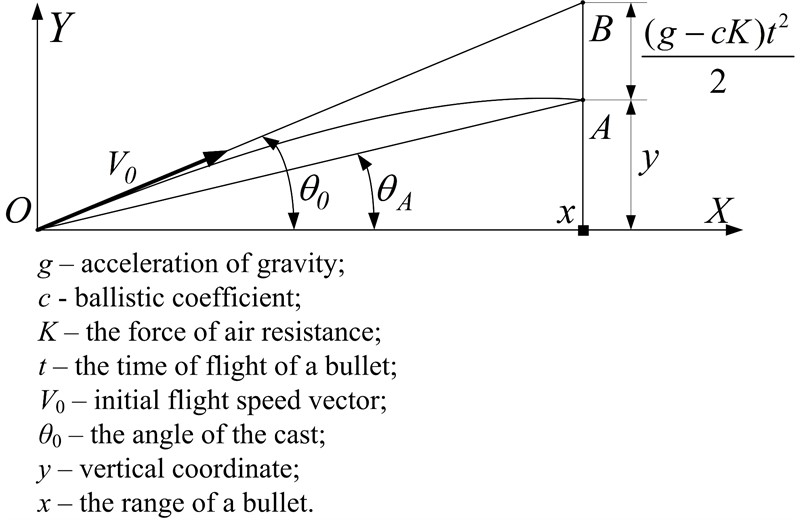Elaboration of mathematical model of flight trajectory of material point in atmosphere