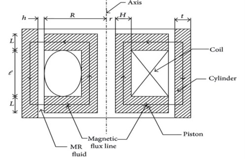 Magnetic circuit of MR damper: L – pole length, L – distance between poles,  R – radius of the piston, r – radius of piston rod, H– radial distance from piston rod to coil width,  h – clearance between piston and cylinder, t – thickness of the cylinder